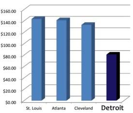 transit-funding-graph