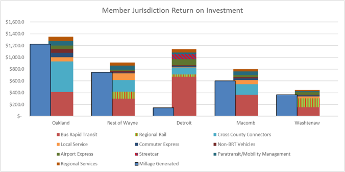 jurisdiction ROI